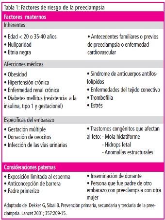 tabla preeclampsia
