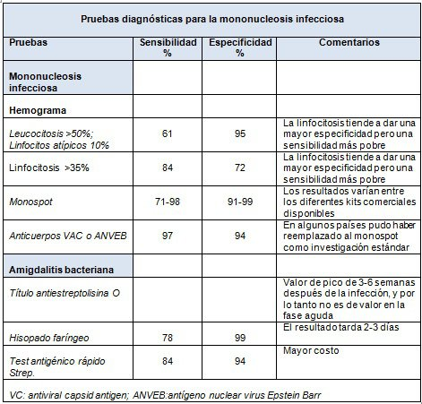pruebas mononucleosis