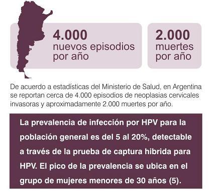 Prevalencia HPV