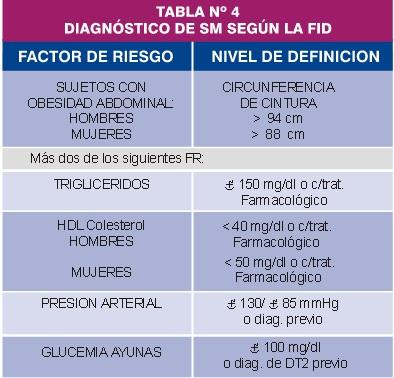 Diagnóstico de SM segun la FID