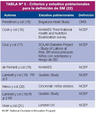 Criterios y estudios poblacionales