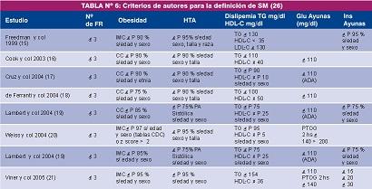 criterios para la definición de SM